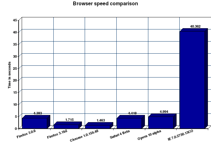 Browser speed comparisons