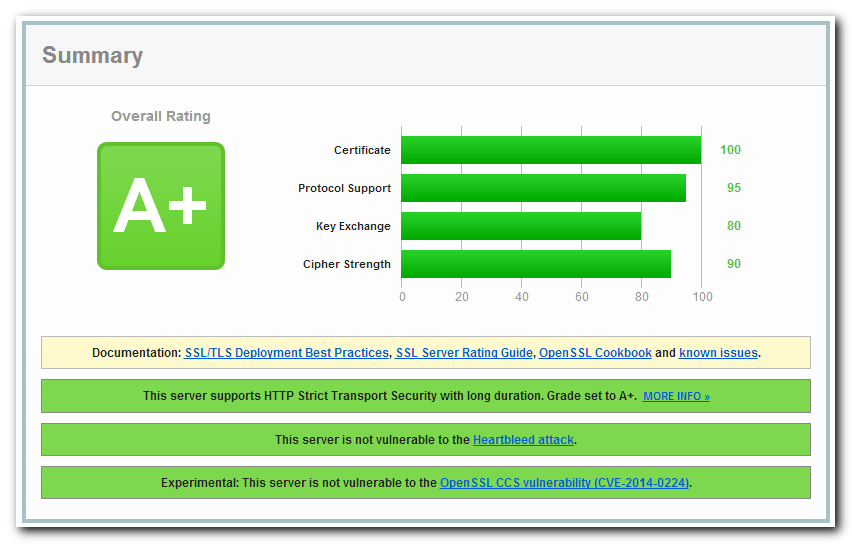 A+ on Qualys SSL Labs report