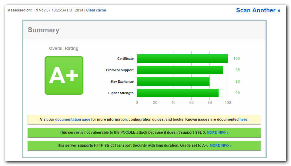 My coveted A+ score for SSL